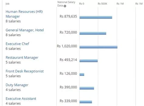 Average Pay For Hotel Front Desk by Receptionist Salary Applecool Info