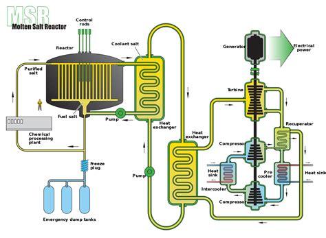 design experiment wiki molten salt reactor wikipedia