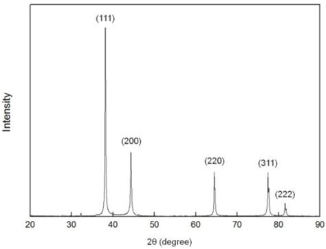xrd pattern of silver nanoparticles xrd pattern of ag nanoparticles produced by eewl open i