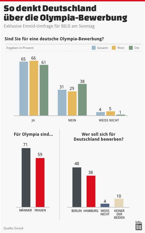 Bewerbung Ms Deutschland das rennen um olympia 2024 haben wir eine echte chance