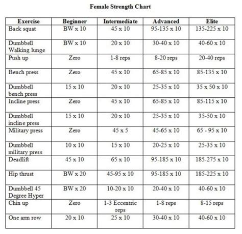 bodyweight strength 12 weeks to build and burn books strength exercises for burning exercises for