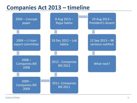 section 22 companies act ppt overview new concepts in companies act 2013