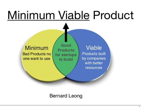 Minimum Viable Product Minimum Viable Product Template