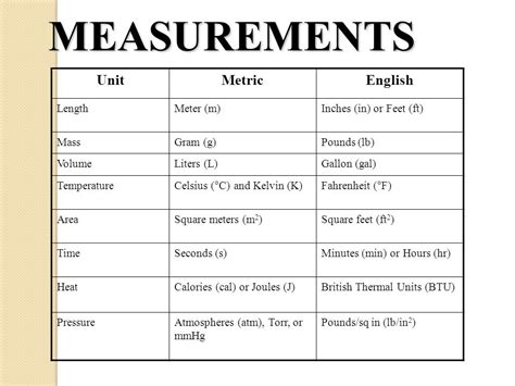 18 Square Meters To Feet by Measurements There Are Different Types Of Measurements