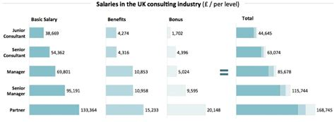 salary of consultants consultancy uk