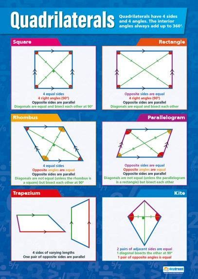 poster layout ks2 quadrilaterals maths poster education pinterest