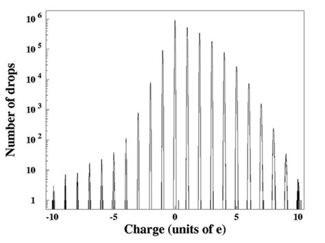 capacitor free charge what is the magnitude of the free charge on the capacitor plates 28 images chapter 27