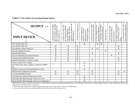 Dmfp Fire Alarm Sequence Of Operation Matrix Template