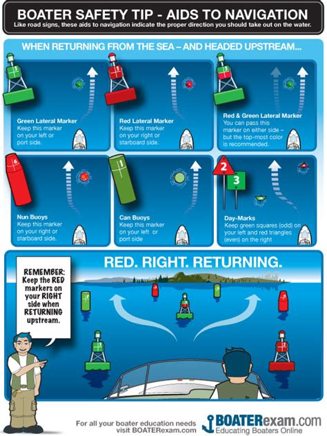 boat safety rules boating safety aids to navigation
