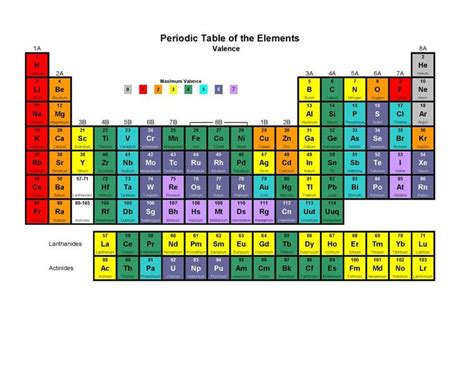 printable periodic table song valence electrons chart chemistry pinterest charts