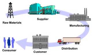 the future of supply chains being studied at michigan