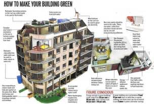 Eco Friendly Architecture Concept Ideas Smartcity Green Buildings Info Sight
