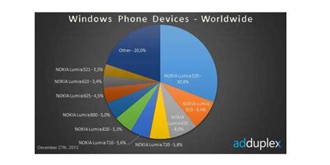 lumia 520 masih menjadi windows phone terlaris dunia nokia kuasai 92 persen pasar windows phone pemberi komentar