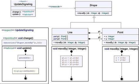 design of editor in system programming aspect oriented software development wikipedia