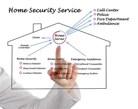 5 tips to avoid home security scams security home