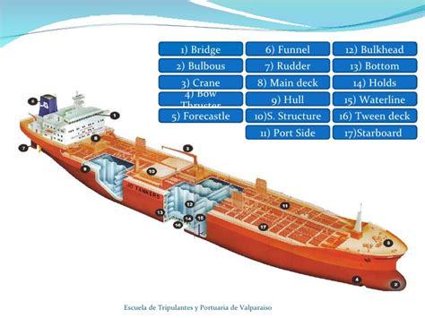 what is the front part of a boat called parts of a ship
