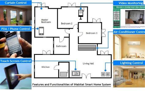 la casa intelligente domotica la casa intelligente