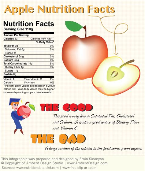apple nutrition facts granny smith apple nutrition facts self nutrition ftempo