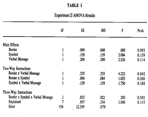 How To Read An Anova Table by A Study Of Selected Issues In Vividness Reserach The
