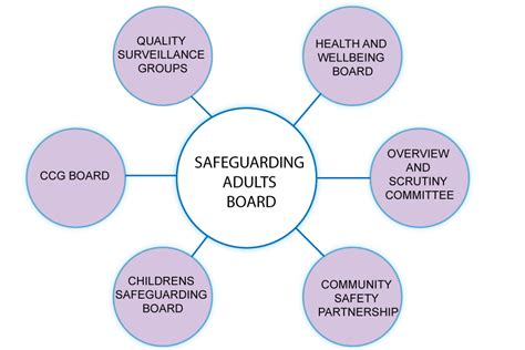 why is it important to create free diagrams recent reports into safeguarding issues in care homes