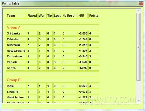 Icc World Cup Points Table by Icc World Cup 2011 Schedules And Result Viewer Howzaat