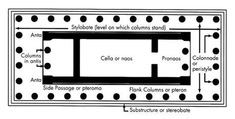 Parts Of A Floor Plan greek art architecture art history