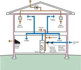 Exhaust System Of Ventilation Whole Building Delivered Ventilation Building America