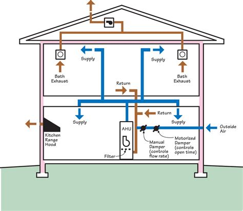 house ventilation design whole building delivered ventilation building america solution center