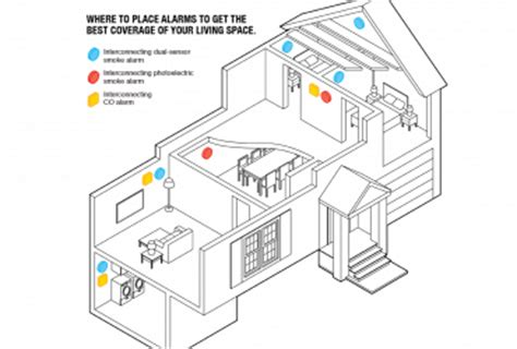 diagram of where to place smoke detectors wedocable