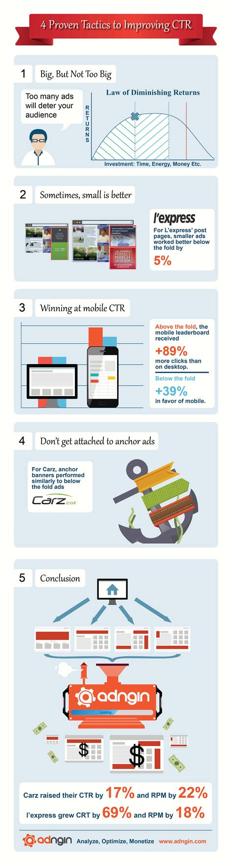 adsense express infographic the secrets behind successful google adsense