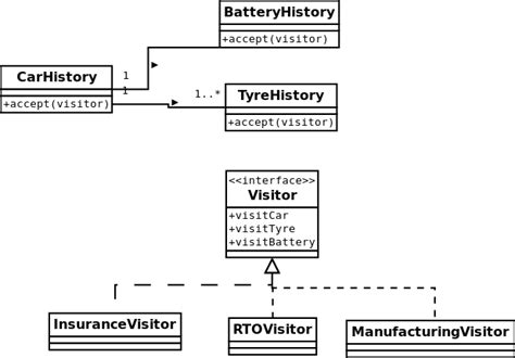 visitor pattern accept respecting open closed principle with visitor pattern