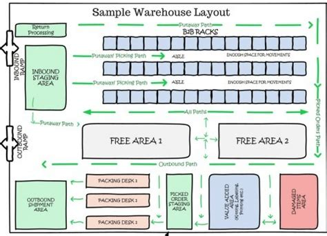 Loading Dock Floor Plan by Cloud Inventory Management Software Logiwa Wms