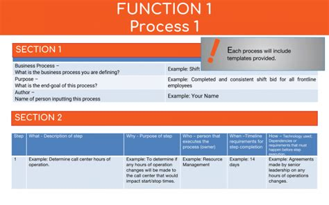 Process Documentation Why It S Vital And How To Do It Business Process Documentation Template