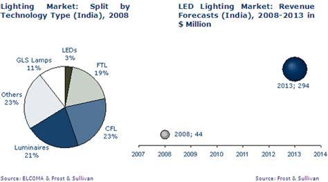 Lighting High Market Indian Led Lighting Market Analysis Eneltec