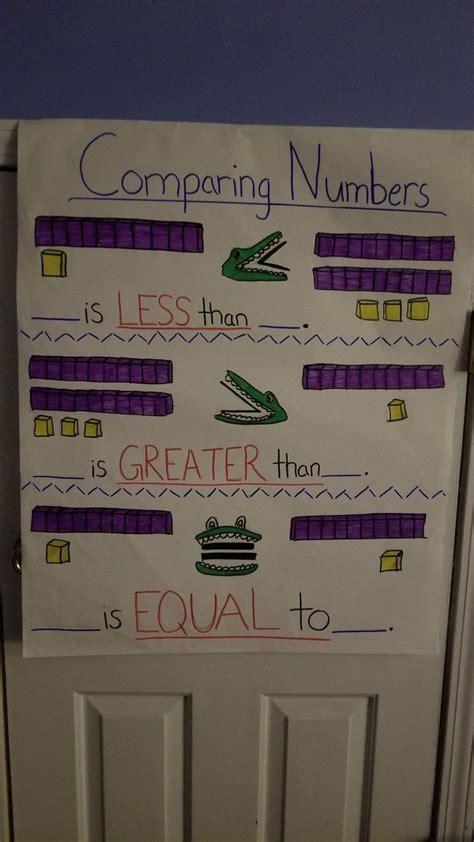 st grade anchor chart  greater     equal  symbols anchor charts