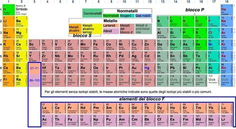 tavola di mendeleev tavola di mendeleev tutt scienza