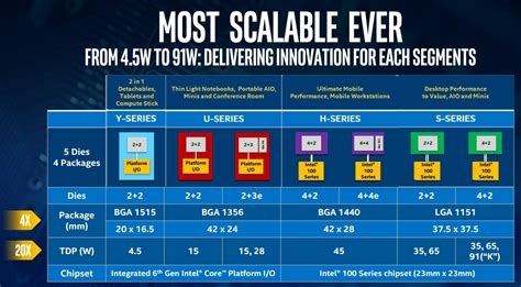intel mobile processors intel reveals details of new skylake processors upgraded