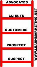 ladder of customer loyalty