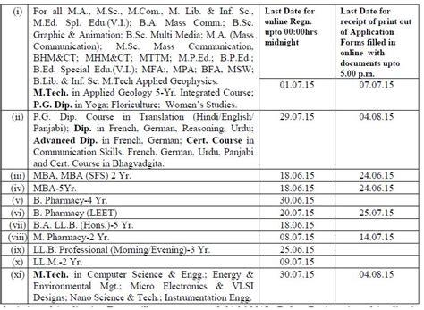 Mba Courses In Kurukshetra by Kurukshetra Admission 2015 16 Cus