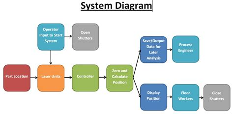 it system diagram edge