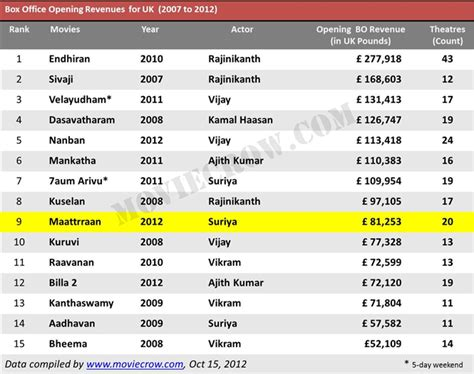 New Box Office by Box Office Collection