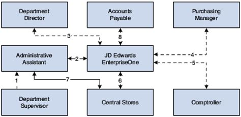 jd edwards workflow understanding workflow