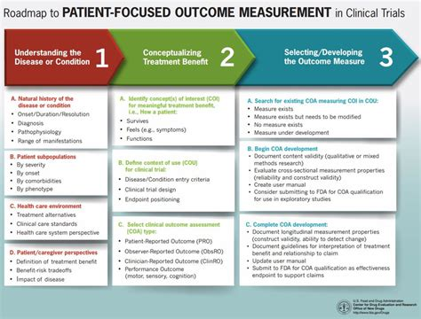 Roadmap To Patient Focused Outcome Measurement In Clinical Trials Download Scientific Diagram Source Documents For Clinical Trials Template