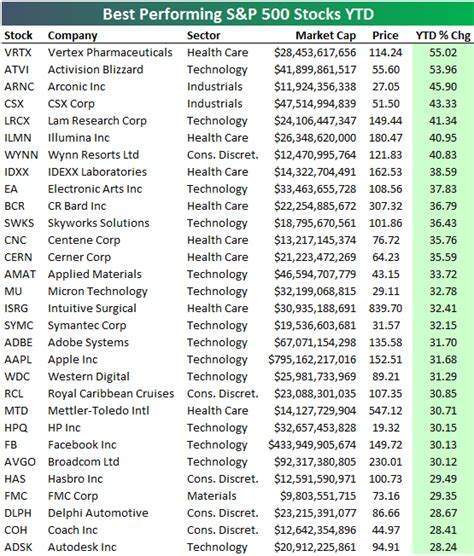 The Worst Acting Day Of My by Best And Worst Performing S P 500 Stocks Ytd Bespoke