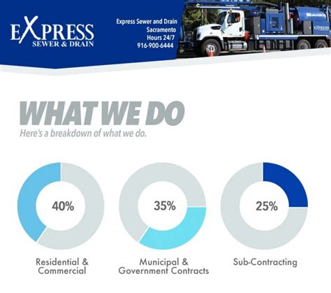 Plumbing Companies In Sacramento by Greater Sacramento Area Plumbing Contractors Infographic