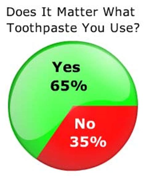 Does It Matter What You Apply For Mba by Dentist Survey Results Does It Matter What Toothpaste You