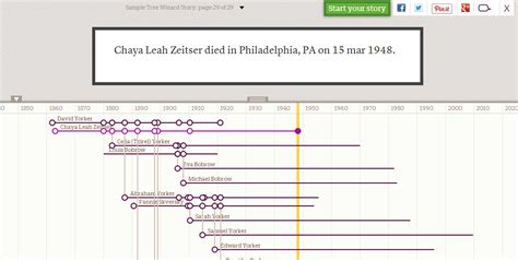 Screenshot Of A Timeline From Treelines Sle Wizard Family Tree Timeline Template