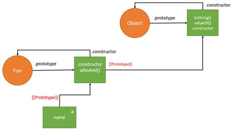 prototype pattern in js javascript create diagram images how to guide and refrence
