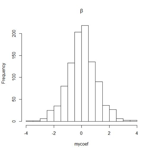 Letter Histogram symbols in r plots archives r frequently asked questions