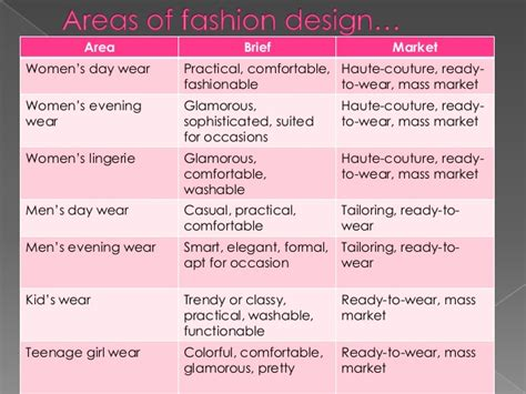 design brief in fashion introduction on fashion designing concepts in fashion